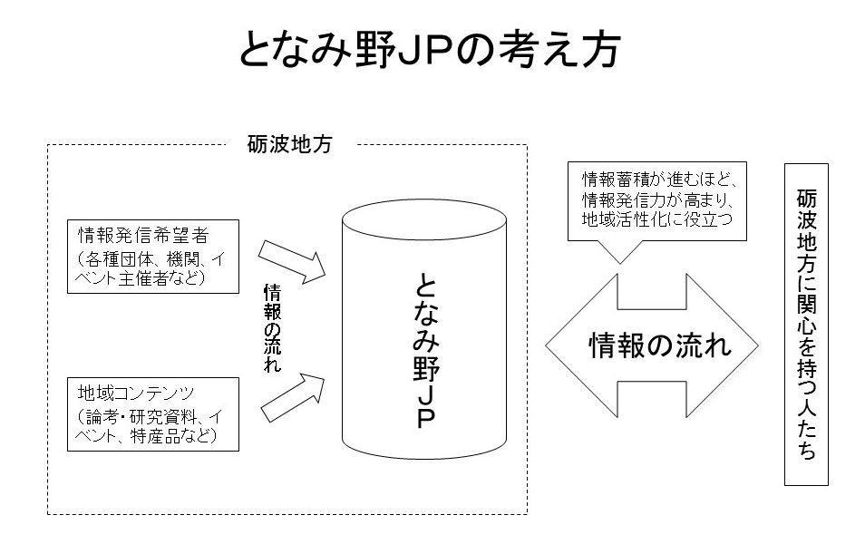 2016.8となみ野JPの考え方 改.jpg